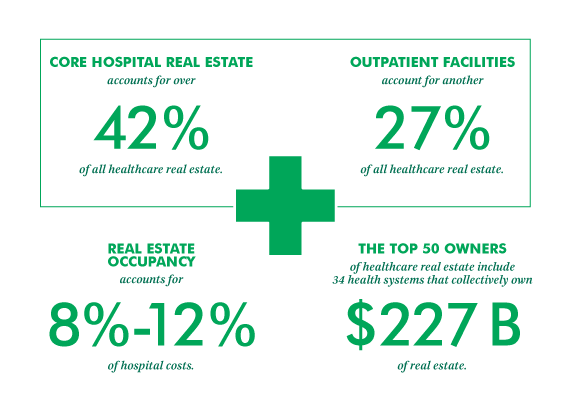 CBRE Research: Why Health Systems Should Think and Act Like Real Estate Investors | U.S. Viewpoint